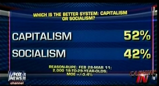 42% of America's Youth Prefer Socialism ToCapitalism